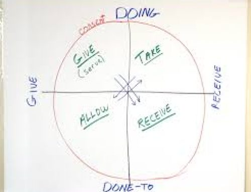 Betty Martin | Wheel of Consent | Taking Quadrant